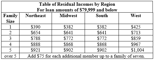 VA residual income chart by region loan amounts under $80,000
