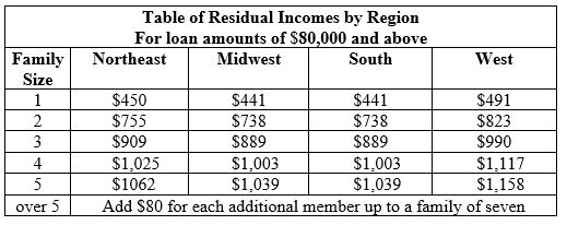 VA residual income chart for loans $80,000 or more